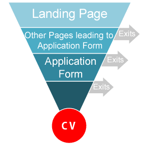 Conversion funnel Image