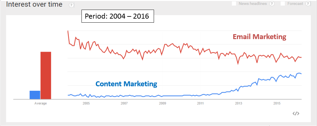 Historical trend