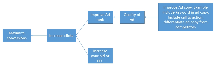 Adwords maximize conversions