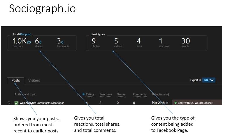 Facebook Analytics Sociograph