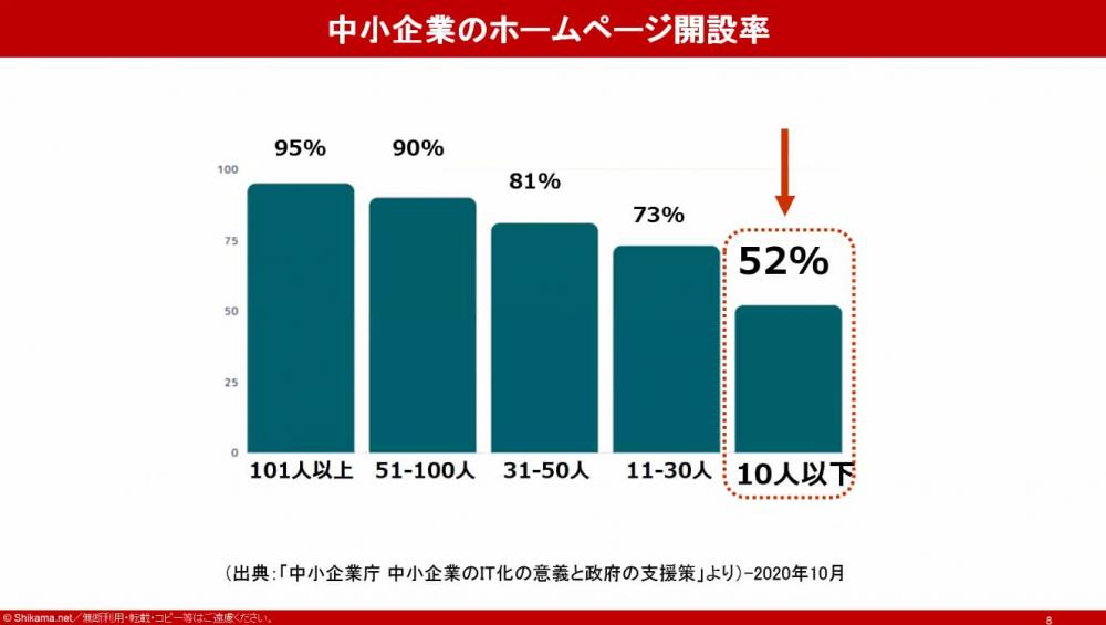 中小企業のHP開設率52%