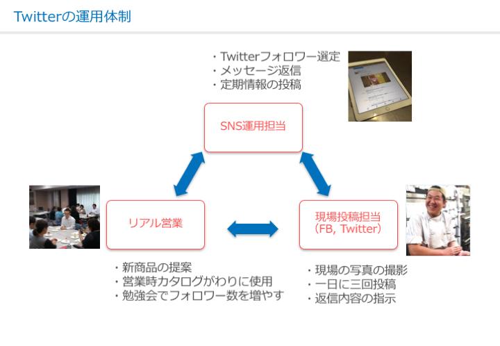 nakao_161024_Twitterの運用体制