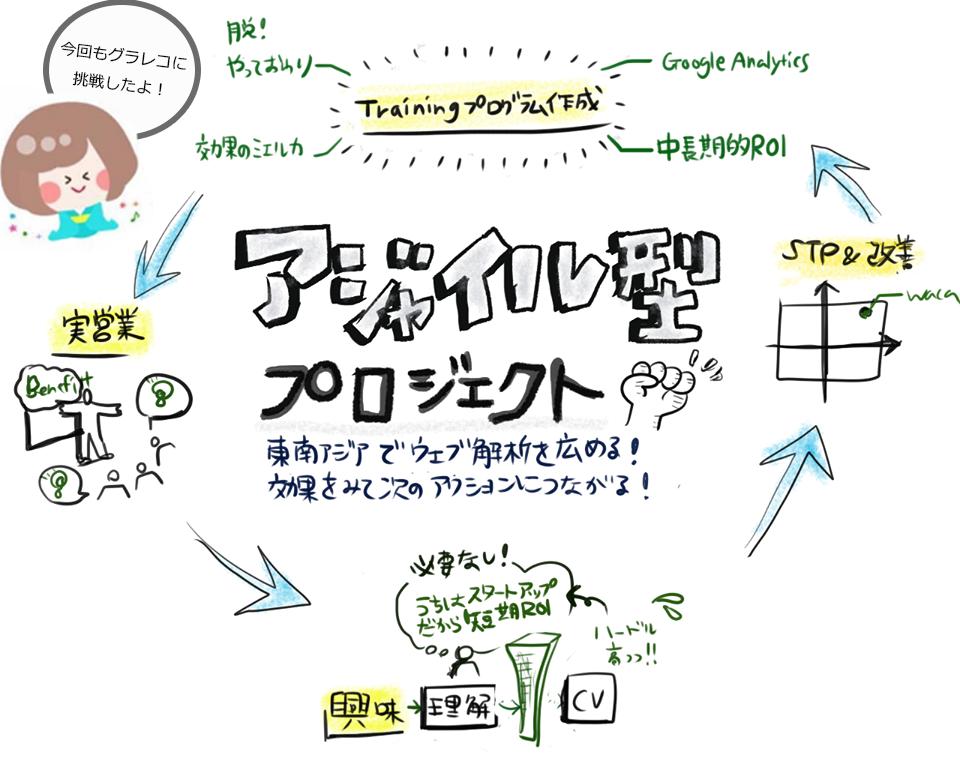 アジャイル型プロジェクトで東南アジアにウェブ解析を広める! 【WACAシンガポール日記】のアイキャッチ画像