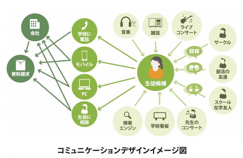 コミュニケーションデザインイメージ図