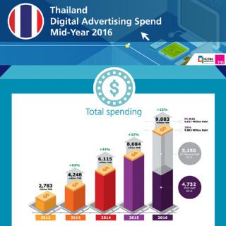 Thailand Digital Advertising Spend Mid-Year 2016