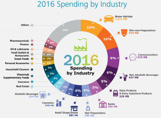 2016 Spending by industry