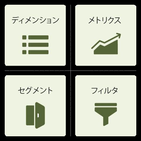 「ディメンション」「メトリクス」「セグメント」「フィルタ」の4つの視点