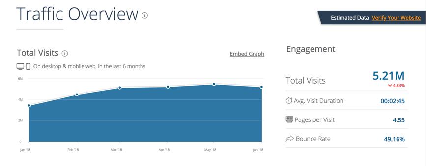 図12 ウェブサイトパフォーマンスの概要(来訪数、平均滞在時間、平均PV、平均直帰率)