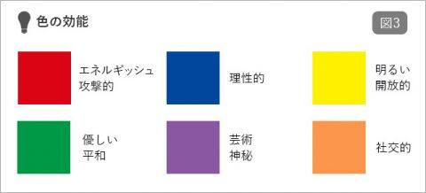 図3 色の効能