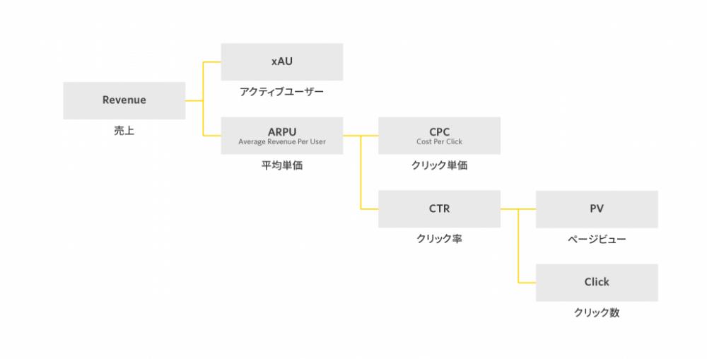 クリック型、成果型広告モデルの場合のKPIツリー