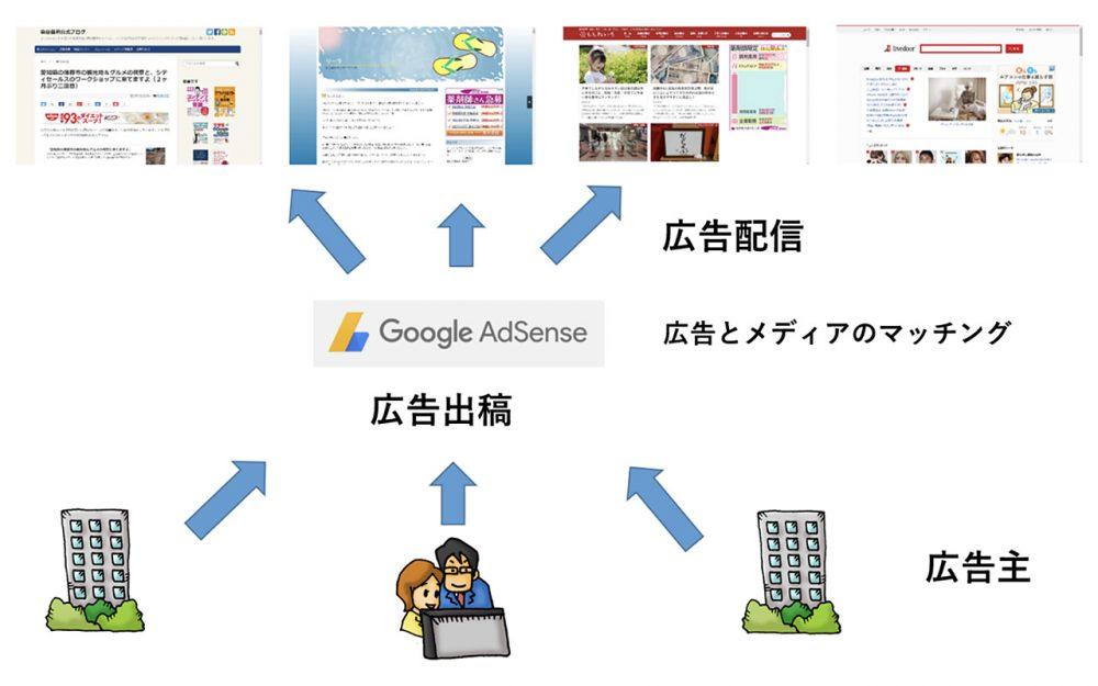 クリック報酬型広告の流れ