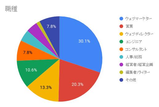 2019年度ウェブ解析に関するアンケート結果のアイキャッチ画像