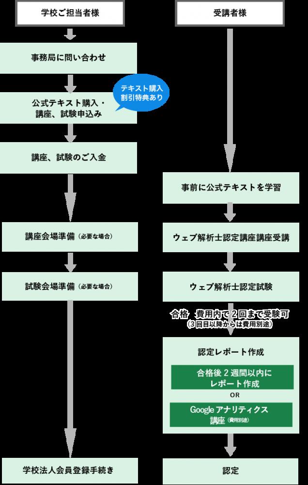 ウェブ解析士取得の流れ(学校法人)